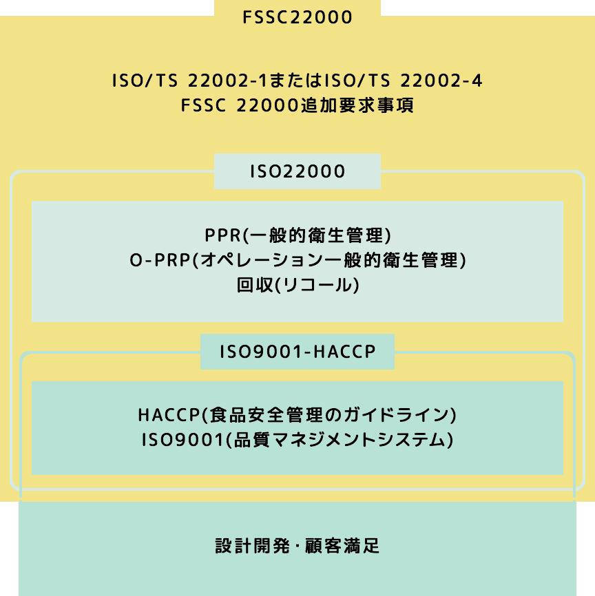 FSSC22000、ISO9001-HACCPの関係